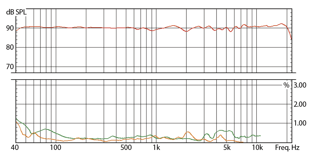 EVE Audio SC407: Distortion 2nd (orange) / 3rd (green) vs frequency response (red)
