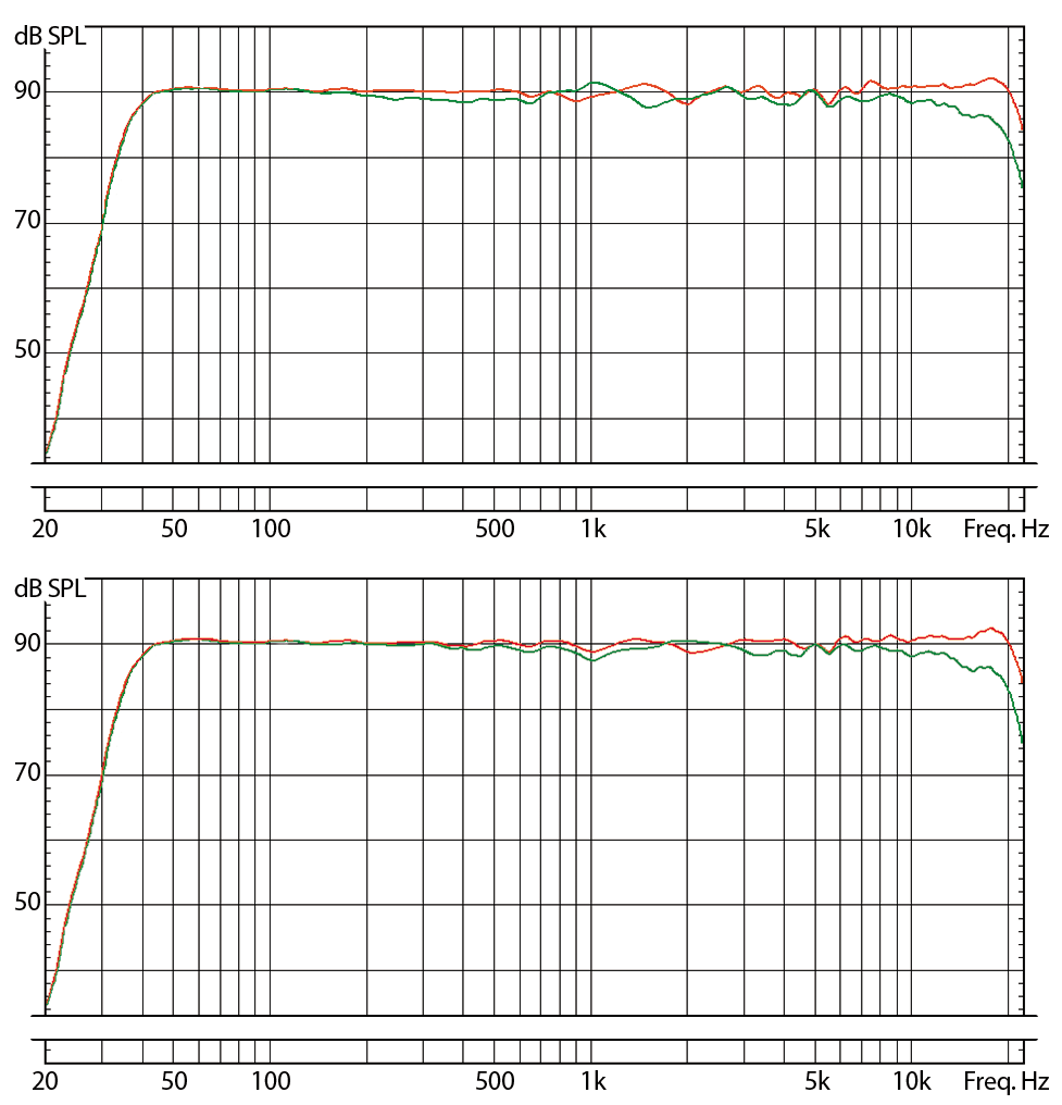 EVE Audio SC407 free-field frequency response (1/6 oct.). TOP = Horizontal configuration / BOTTOM = Vertical configuration: 0° (red) / 30°