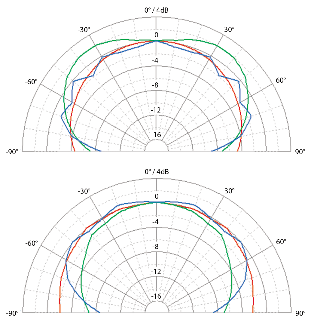 EVE Audio SC407 polar pattern (1m). TOP = Horizontal configuration, BOTTOM = vertical configuration. Red = 200Hz / Green = 1kHz / Blue = 5kHz